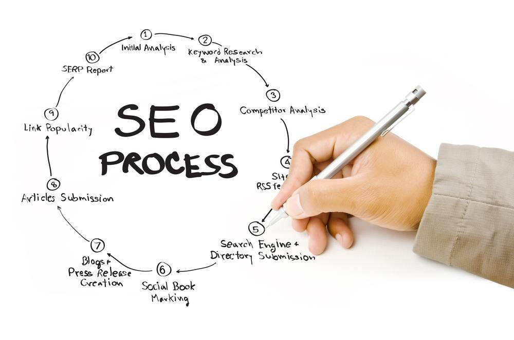 Modul de functionare al optimizarii SEO