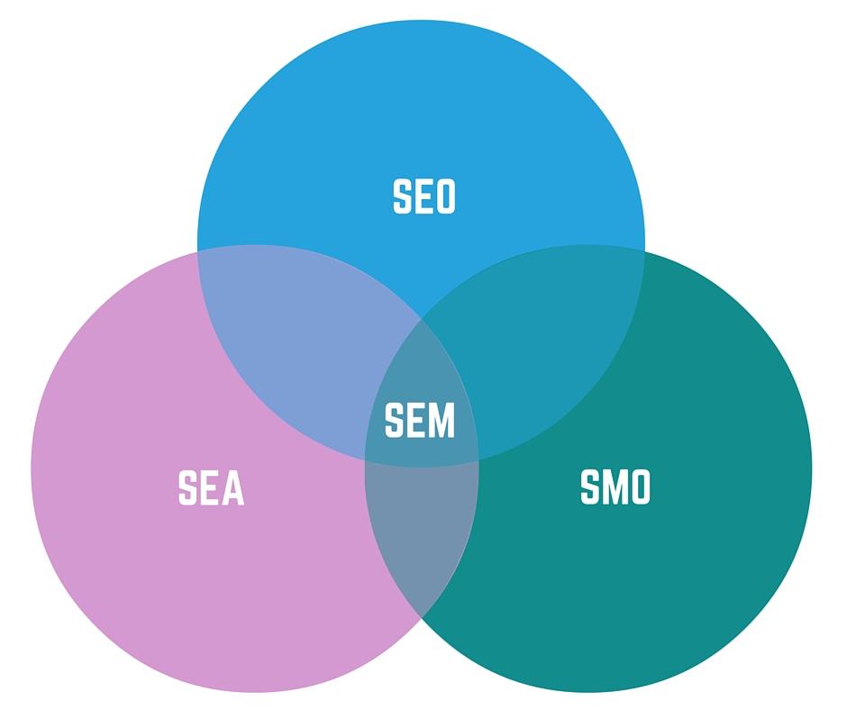 SEO si SMO – doua metode de optimizare